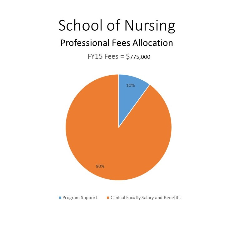 allocation of fees